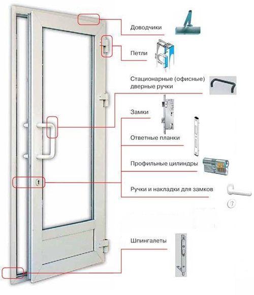 Как установить пластиковую входную дверь